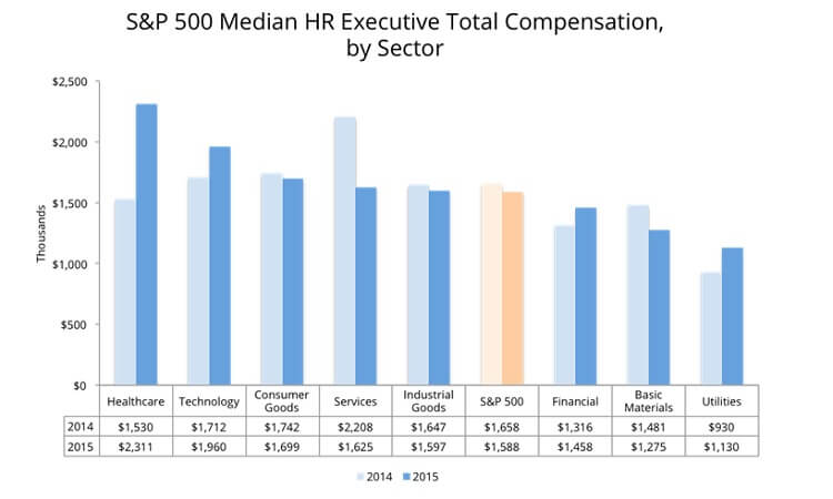 S&P 500 Median HR Executive Total Compensation, by Sector
