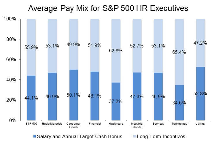 Average Pay Mix for S&P 500 HR Executives