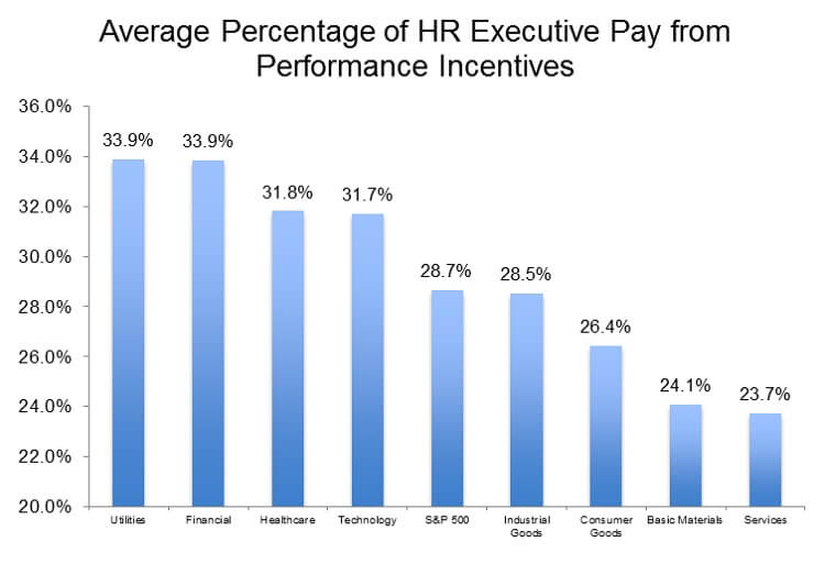 Average Percentage of HR Executive Pay from Performance Incentives